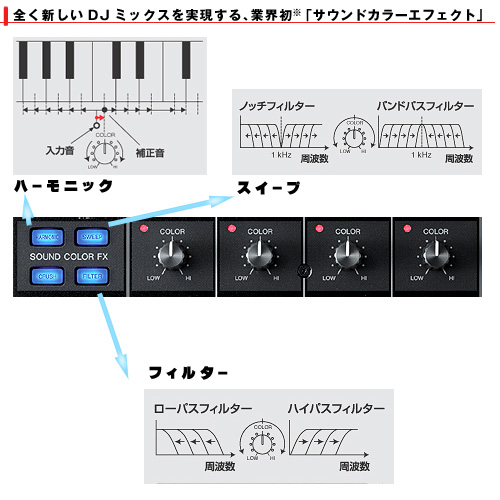 Pioneer(�ѥ����˥�) / DJM-800�β���Ǥ���