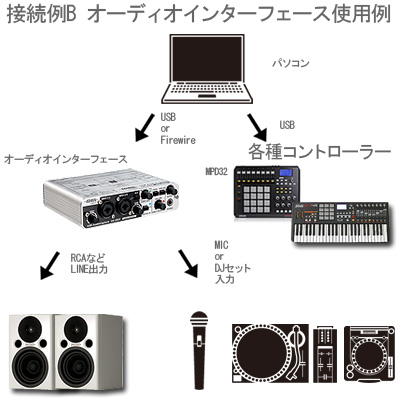 DJセット・DMT、サンプラー、オーディオインターフェースなどの接続方法