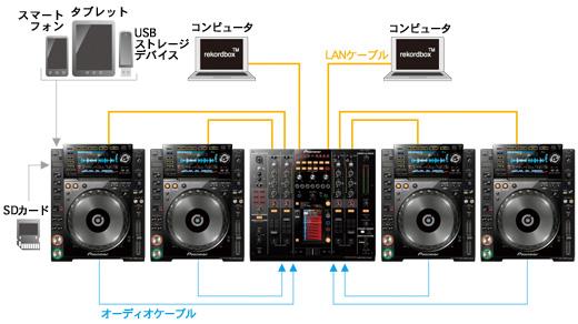 【限定1台】Pioneer(パイオニア) / DJM-2000 nexus『セール』 ■限定セット内容■ 【・1分理解rekordbox DJクイックガイド 】